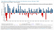 The Return Differences of Total US Market minus 30-day T-Bill