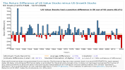 The Return Difference of US Value Stocks minus US Growth Stocks