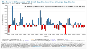 The Return Differences of US Small Cap Stocks minus US Large Cap Stocks