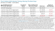 The Problem With Market Timing: Missing The Best Days
