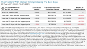 Market Timing Large Caps: Missing the Best Days