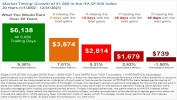 Market Timing: Growth of  $1,000 in the IFA SP 500 Index