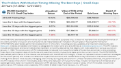 Market Timing Small-Caps: Missing The Best Days