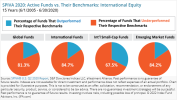 SPIVA 2020: Active Funds vs. Their Benchmarks: International Equity