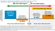Managers Performance Before and After Hiring or Firing