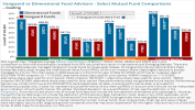 Vanguard vs Dimensional Fund Advisors