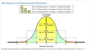 Bell-Shaped Curve Showing Standard Deviations